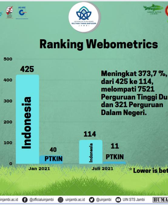Webometrics : UIN STS Jambi Peringkat 11